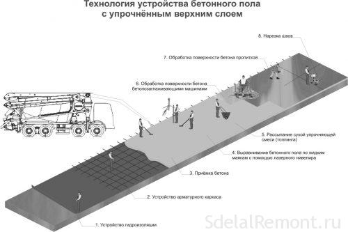 Монтаж бетонной стяжки