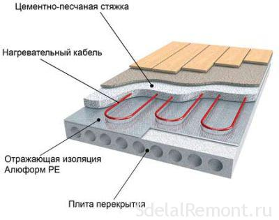 Methods for mounting the warm floor water