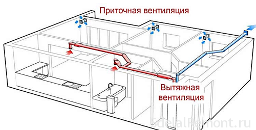 How to make the ventilation in the room