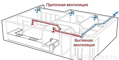 Как сделать вентиляцию в комнате