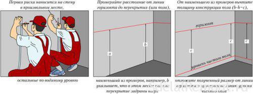 вирівнювання підлоги