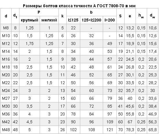 ГОСТ_7808-70