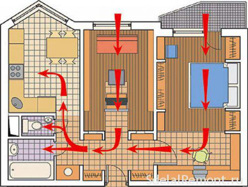 operation system of natural ventilation in the apartment