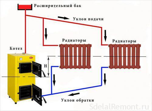Выбор разводки отопительной системы