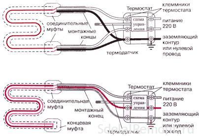 Стяжка теплого електричного підлоги