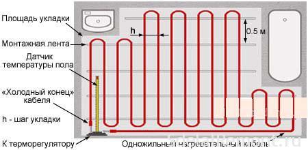 Монтаж электрического теплого пола в стяжку