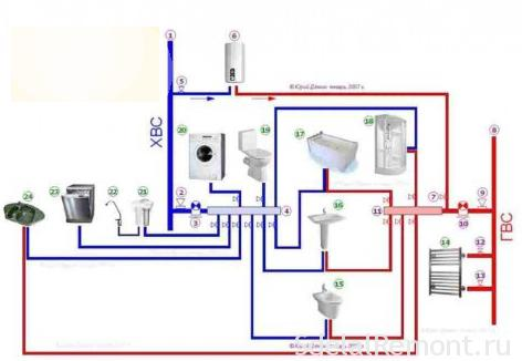 The reservoir water supply wiring