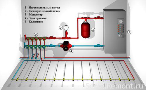 Installation of warm water floor