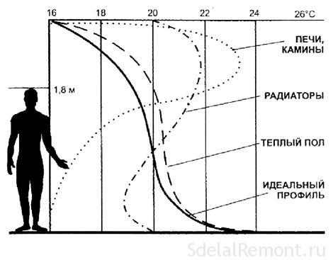 Монтаж инфракрасного пола под ламинат