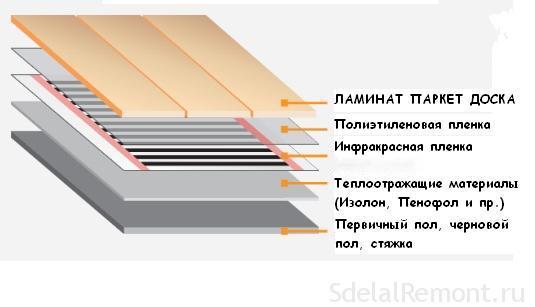 инфракрасный теплый пол инструкция