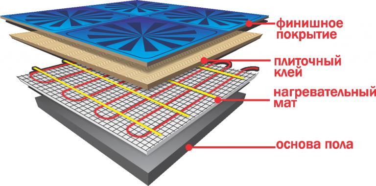 Устройство теплого электрического пола 2