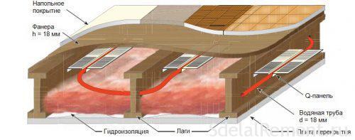 Теплый пол под ламинат