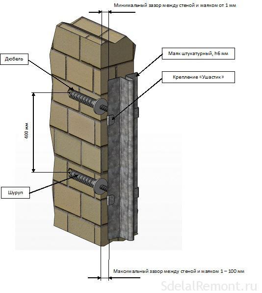 Beacon mounting Ushastik