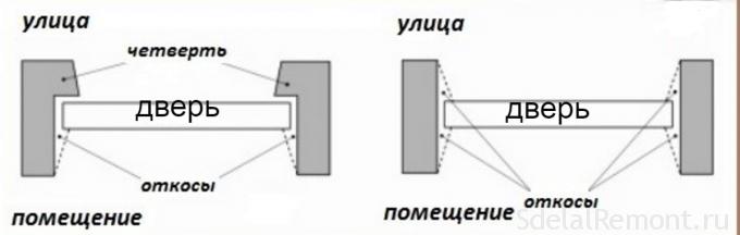 Монтаж коробки пластиковой двери