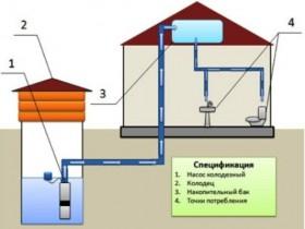 Небольшой план водопровода в частном доме