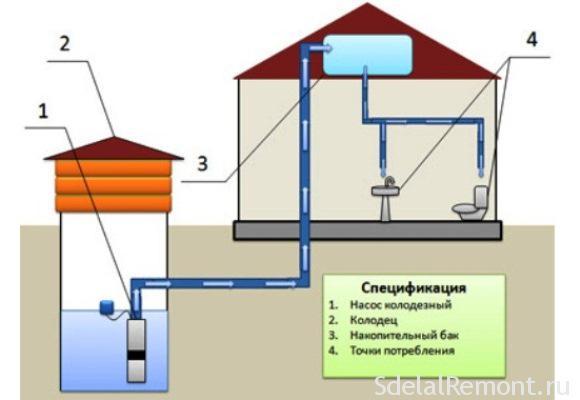 Небольшой план водопровода в