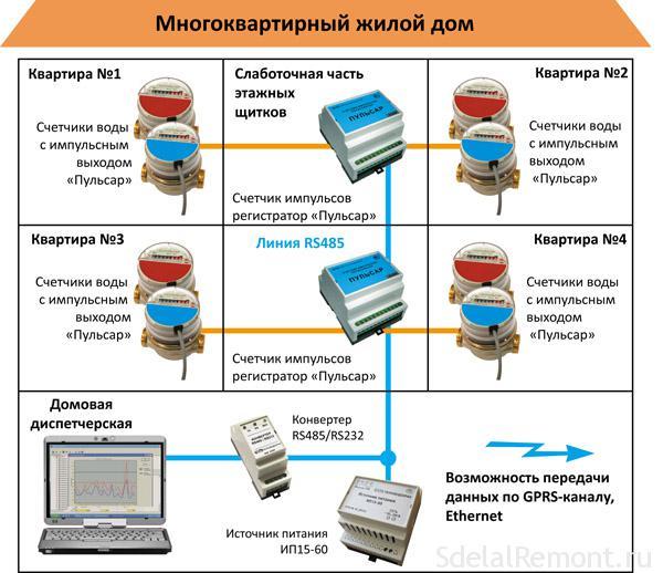 Домовые системы подключения
