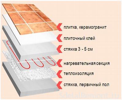 Стяжка теплого электрического пола