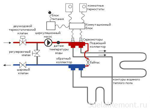 Терморегулятор теплої підлоги