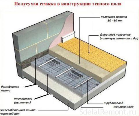 Composition screed floor heating water solution