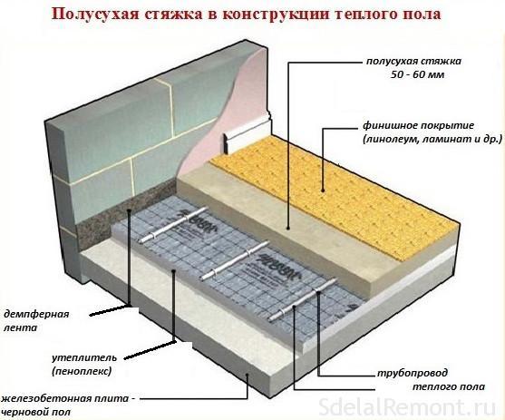 состав бетонной смеси теплый пол