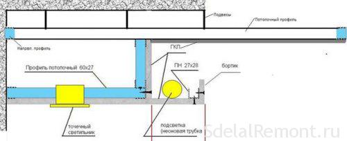 Как сделать потолок с подсветкой из гипсокартона