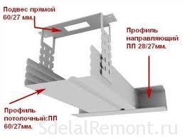Потолок из гипсокартона крепление