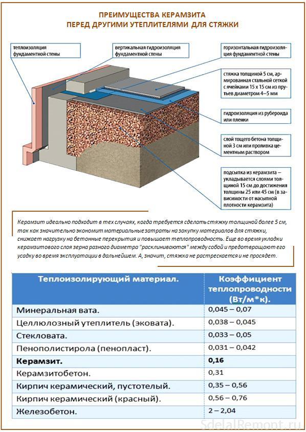 керамзитобетон объем керамзита