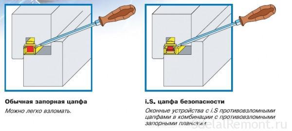 противозломная конструкция грибка окна