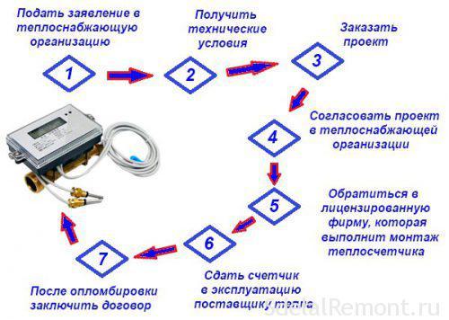 Процедура-установки-теплосчетчика