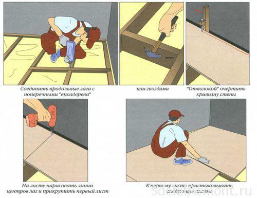 Вирівнювання підлоги фанерою