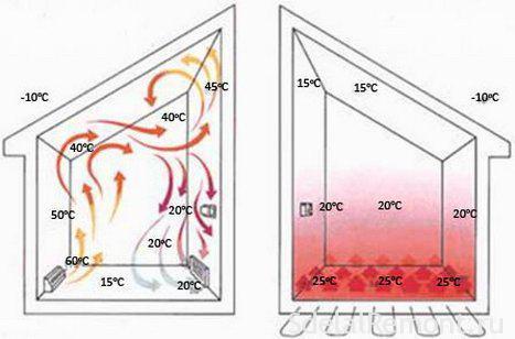 Выбор схемы для теплого пола