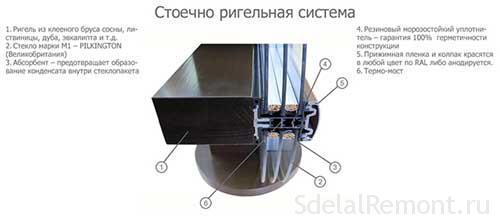 Ригельно-стоечное остекление фасадов