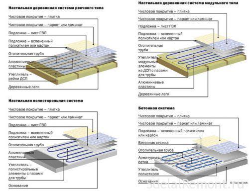 Вибір труб для теплої підлоги