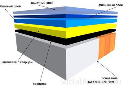 Наливной пол в два слоя
