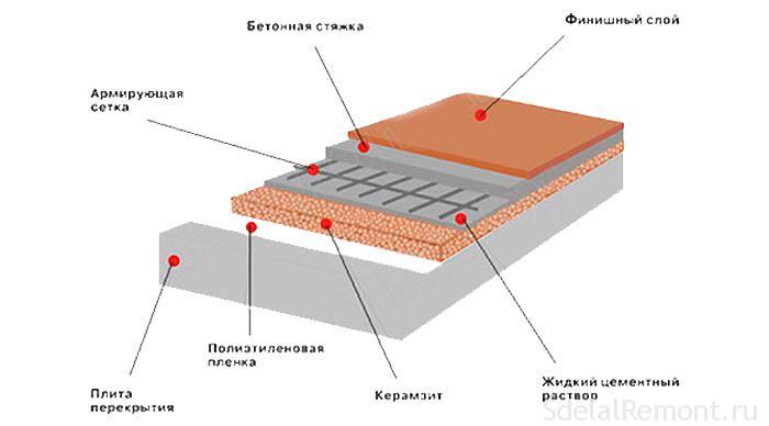 Керамзитобетон для теплого пола бетон купить гатчина