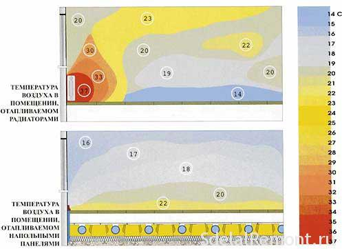 Selecting circuit for underfloor heating