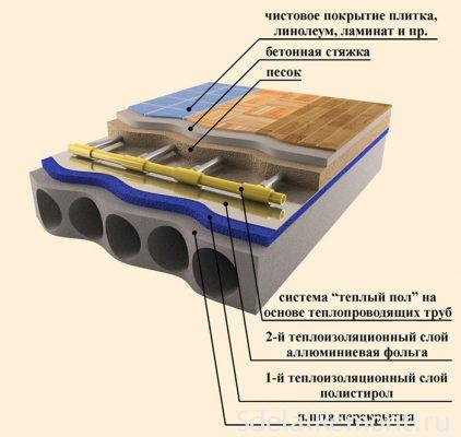 Стяжка підлоги під ламінат