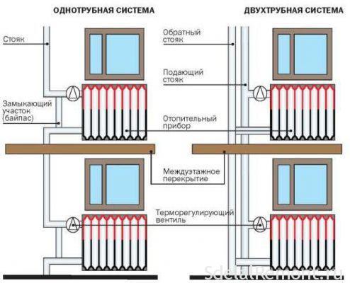 Правила для разводки отопления