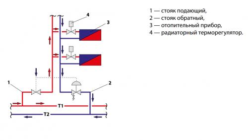 Стояк двухтрубной системы отопления