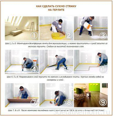 Leveling the floor with plasterboard