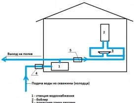Схема водопостачання будинку зі свердловини (колодязя)
