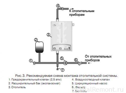 Заміна системи опалення