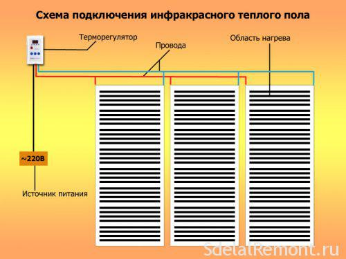 Монтаж инфракрасного теплого пола