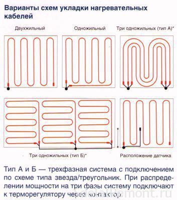 Схема укладки трубопровода