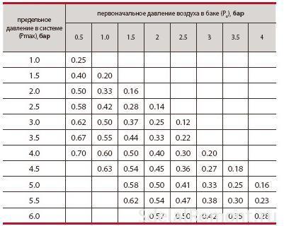 Таблица давления в баке