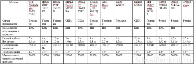 Table comparison tool