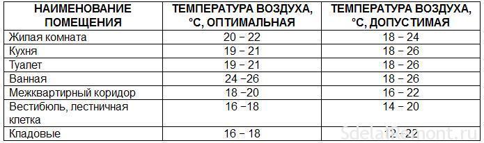 Таблица нормативных температур