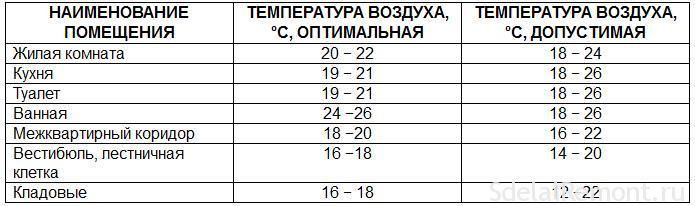 Table standard temperature