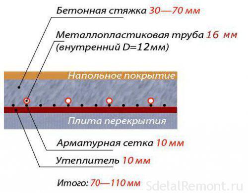 Трубы отопления в полу под стяжку